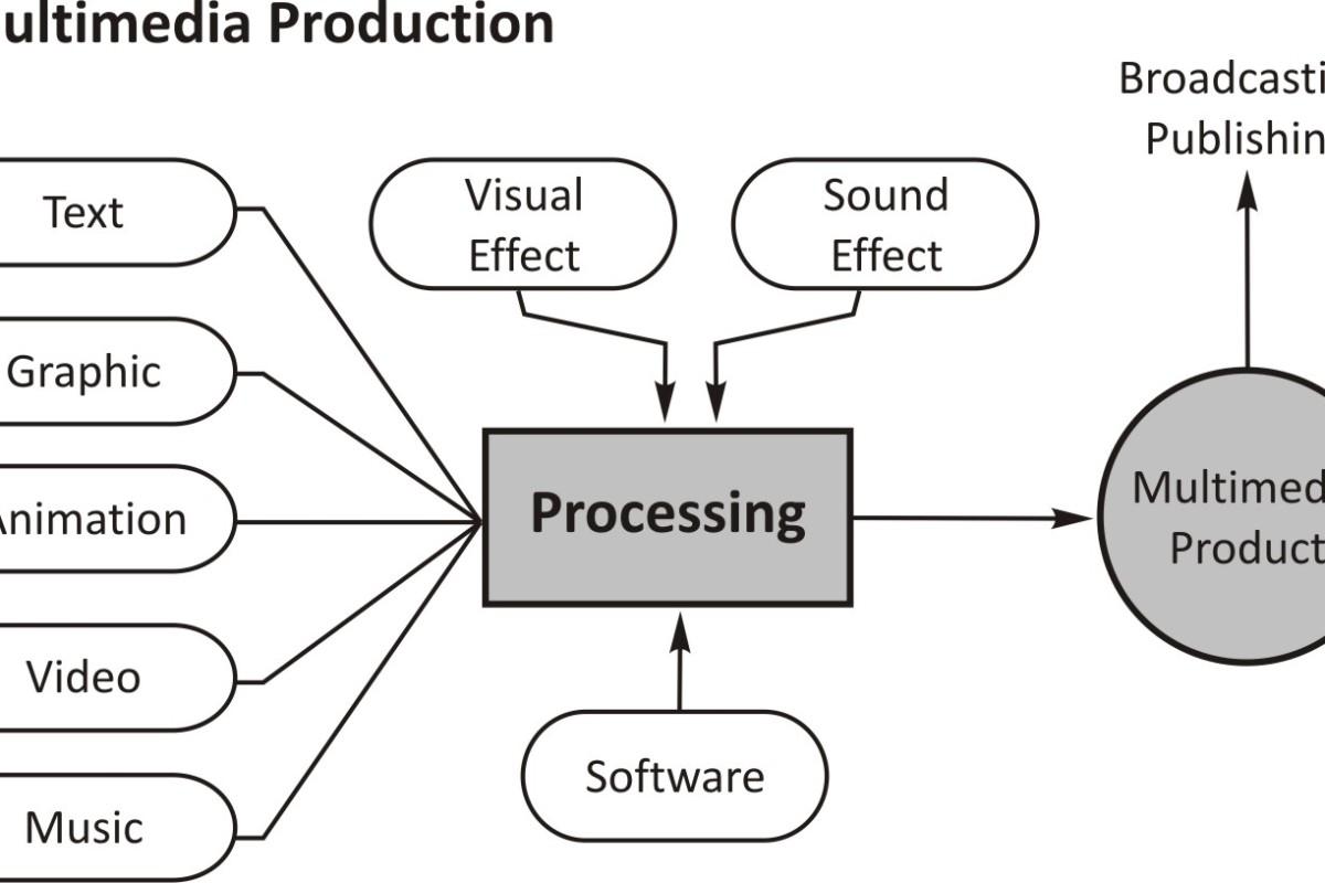 Alir proses produksi produk multimedia selamat datang di alir proses produksi produk multimedia ccuart Image collections